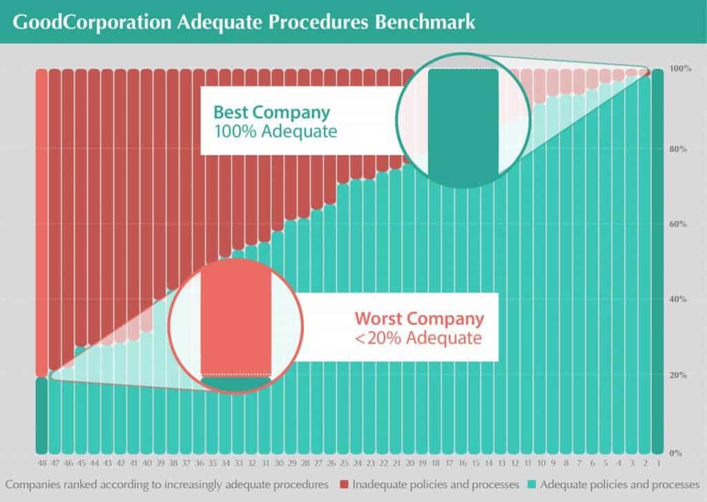Adequate_Procedures_Benchmark