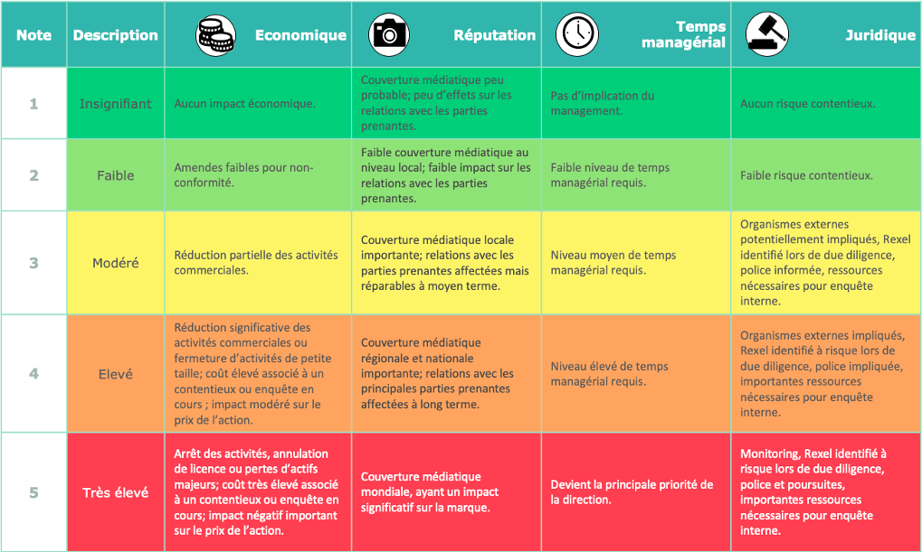 Echelle impact évaluation des risques